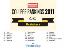 Brainiac ranking