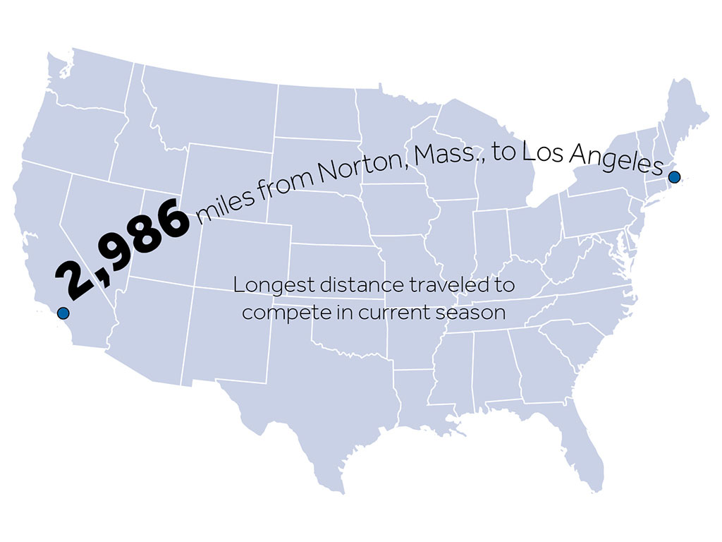 2,986 miles from Norton, MA to Los Angeles, longest distance traveled to compete