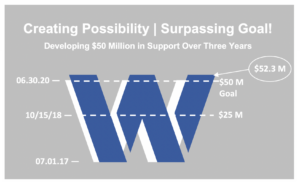 surpassing goal